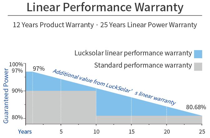 Linear Performance Warranty-12
